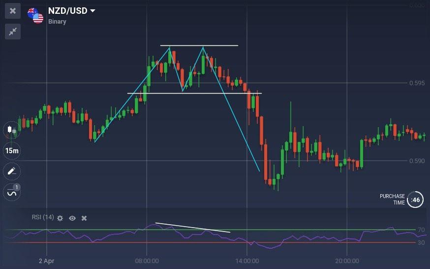 Tout ce que vous devez savoir sur le trading avec des divergences sur IQ Option