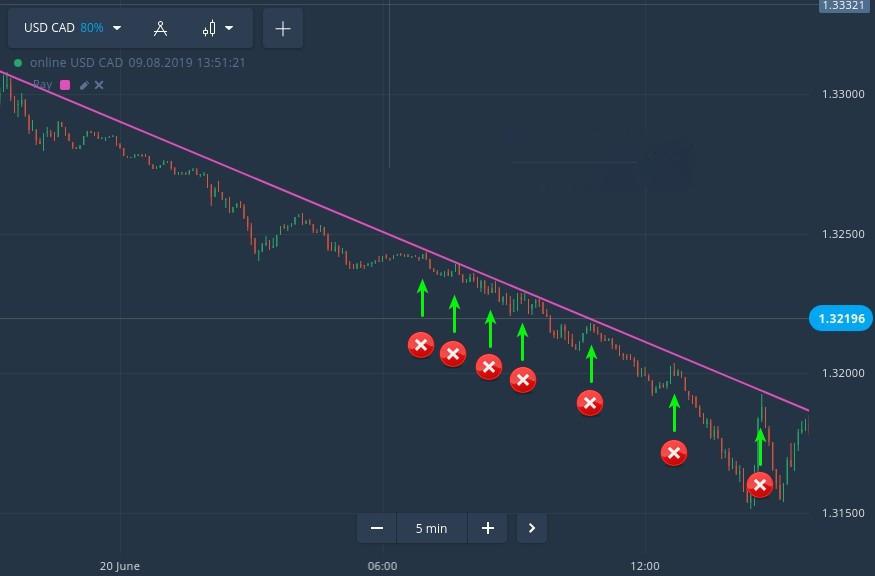 Erreurs de trading critiques qui peuvent faire exploser votre compte IQ Option